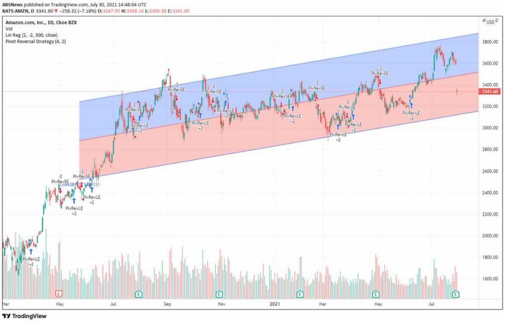 Amazon Stock (NASDAQ: AMZN) Drops After Earnings