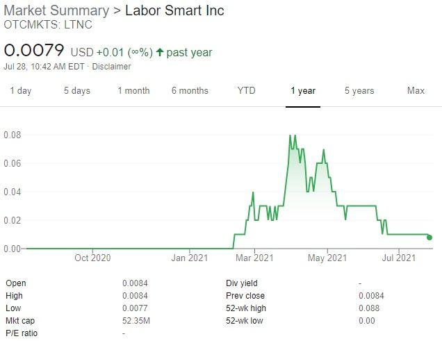 Labor SMART Shares