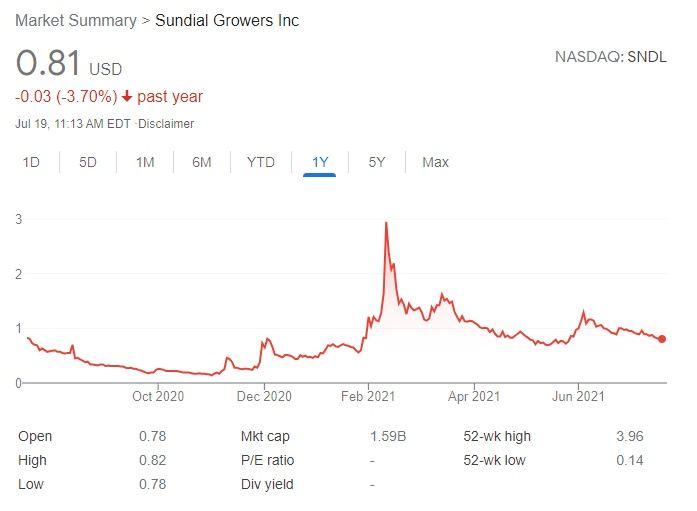Sundial Growers Stock Chart - NASDAQ: SNDL