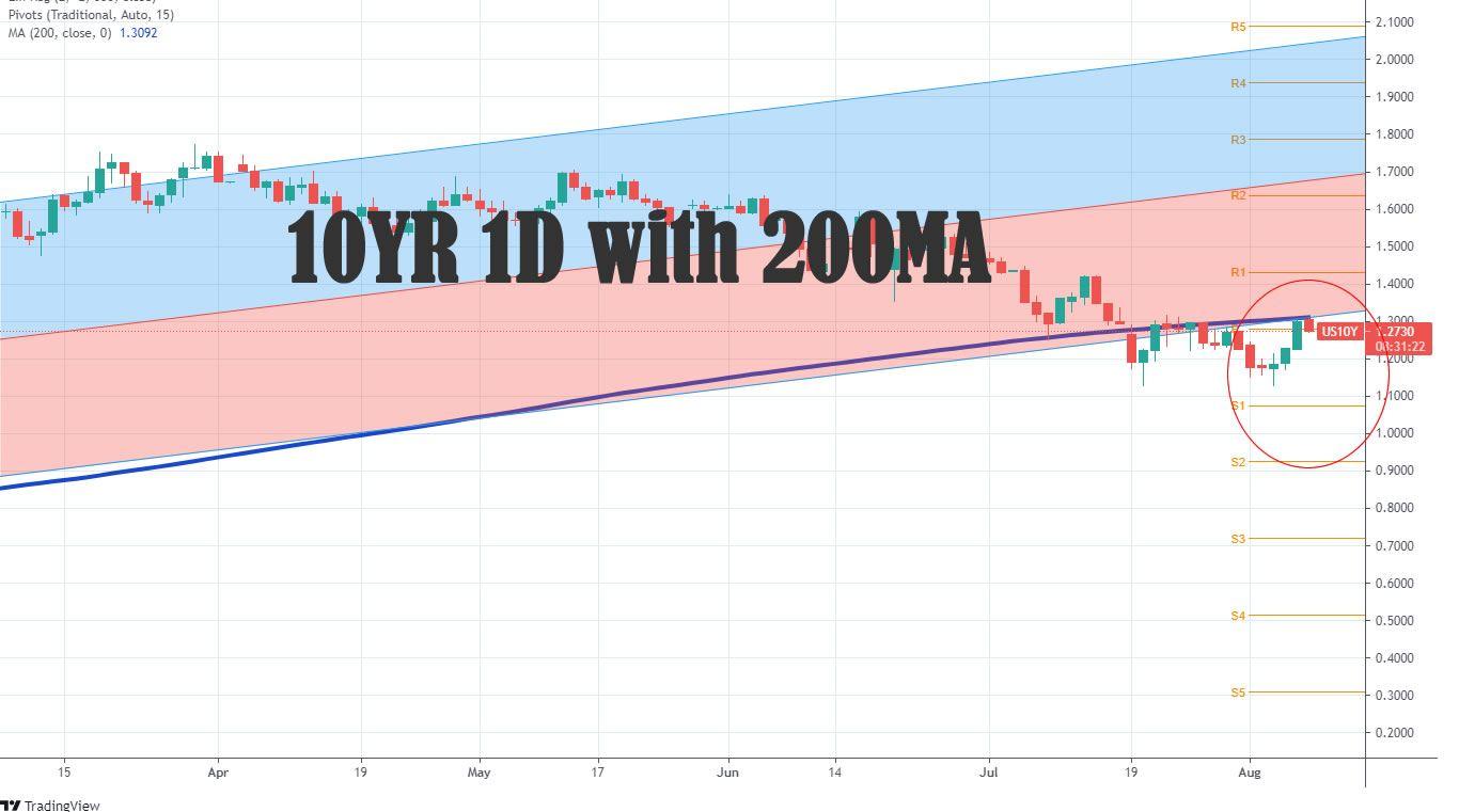 10YR 200MA