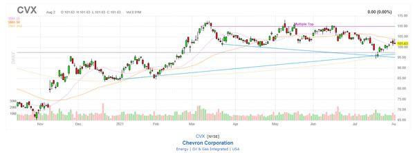 Dividend Achievers Stock CVX