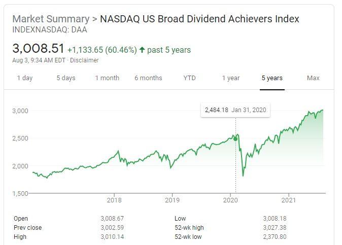 NASDAQ Broad Dividend Achievers Index DAA
