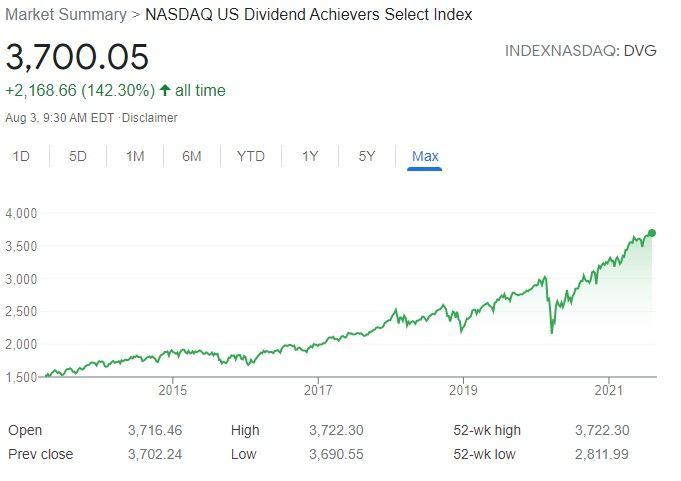 NASDAQ US Dividend Achievers Select Index
