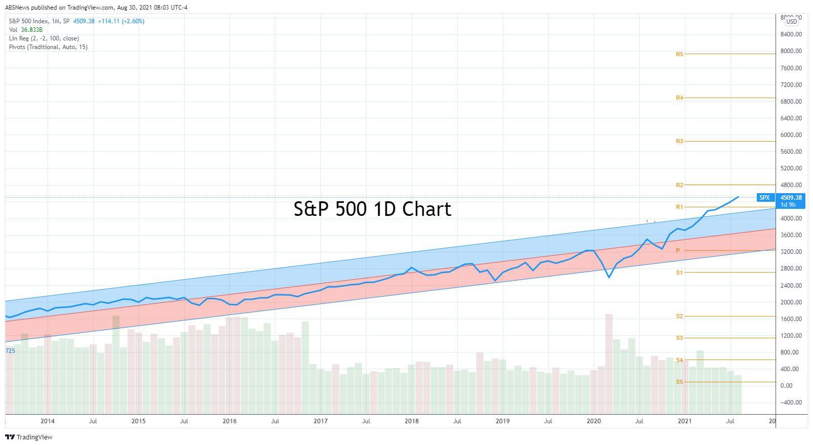 S&P 500 8-30-21