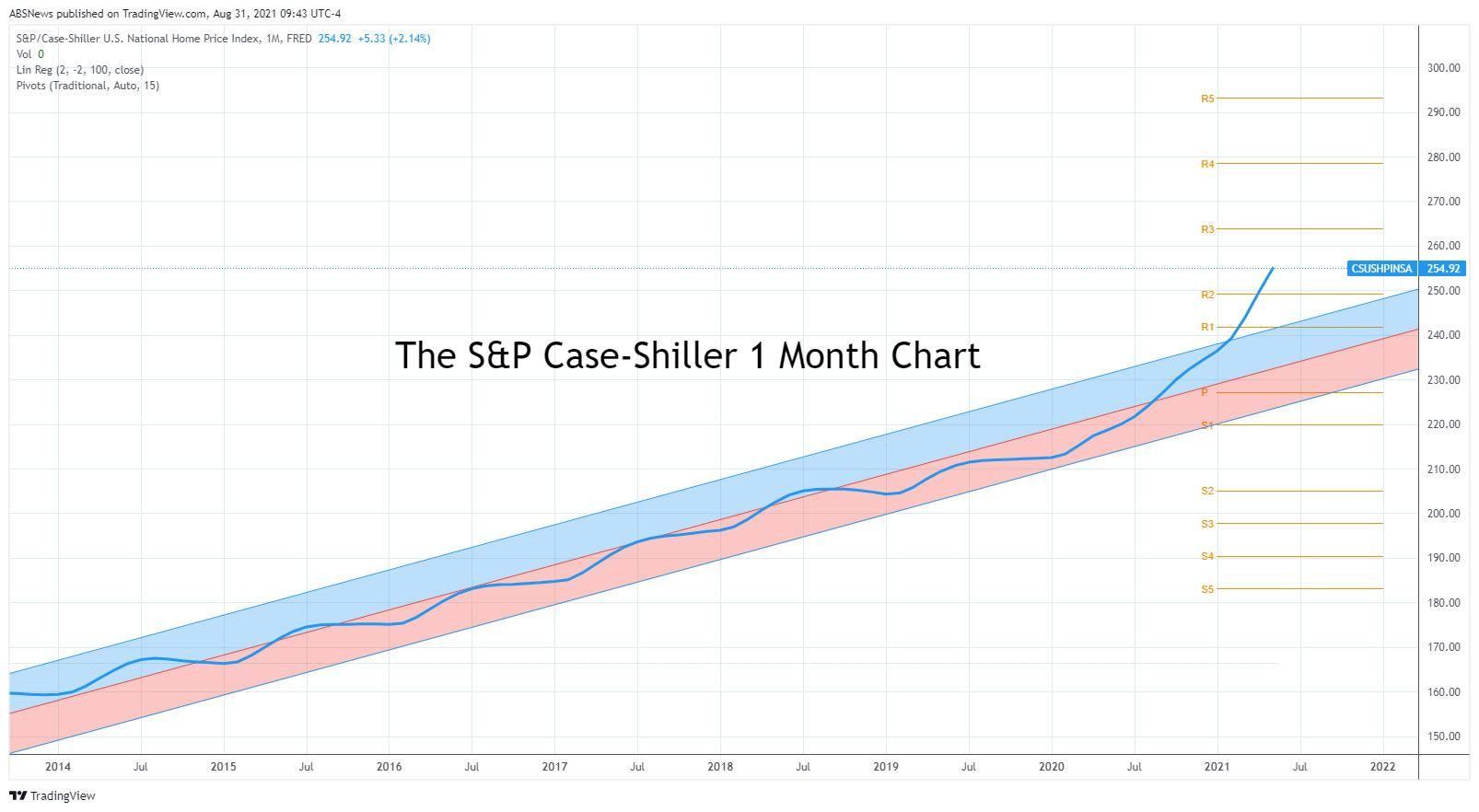 S&P Case-Shiller
