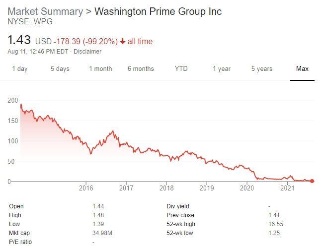 Washington Prime Group (NYSE: WPG)