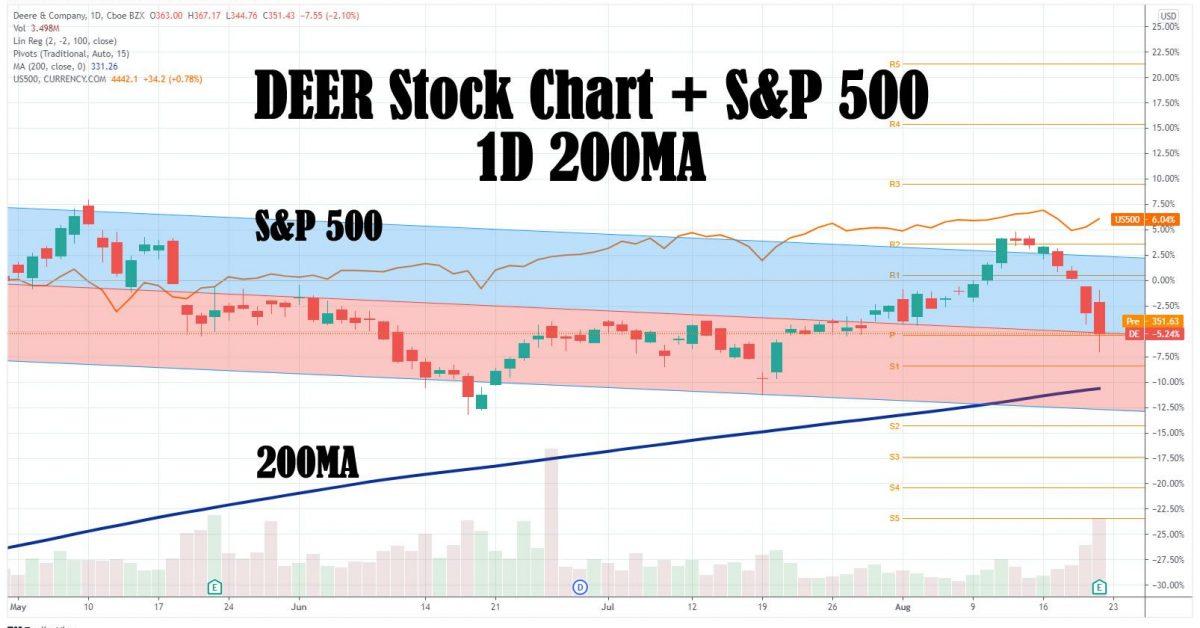 deere stock chart