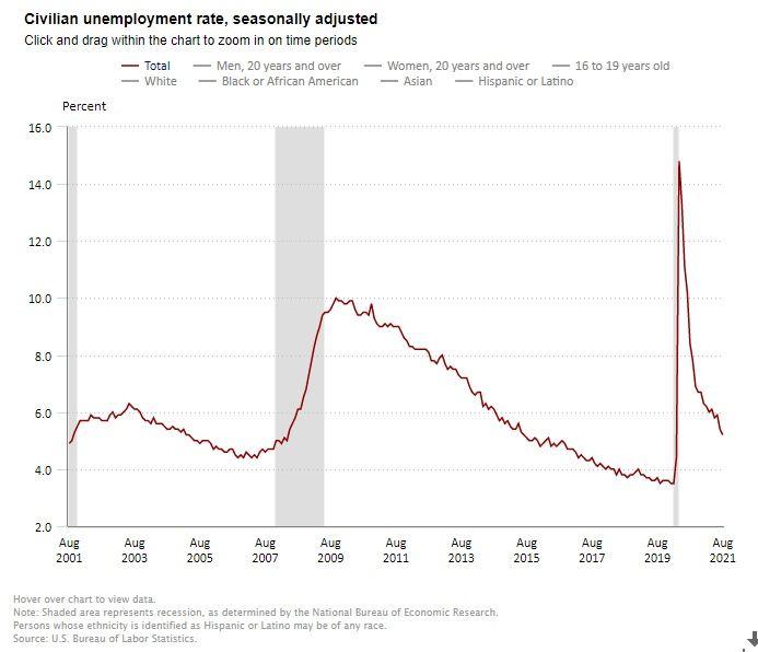 July Jobs Report - Unemployment
