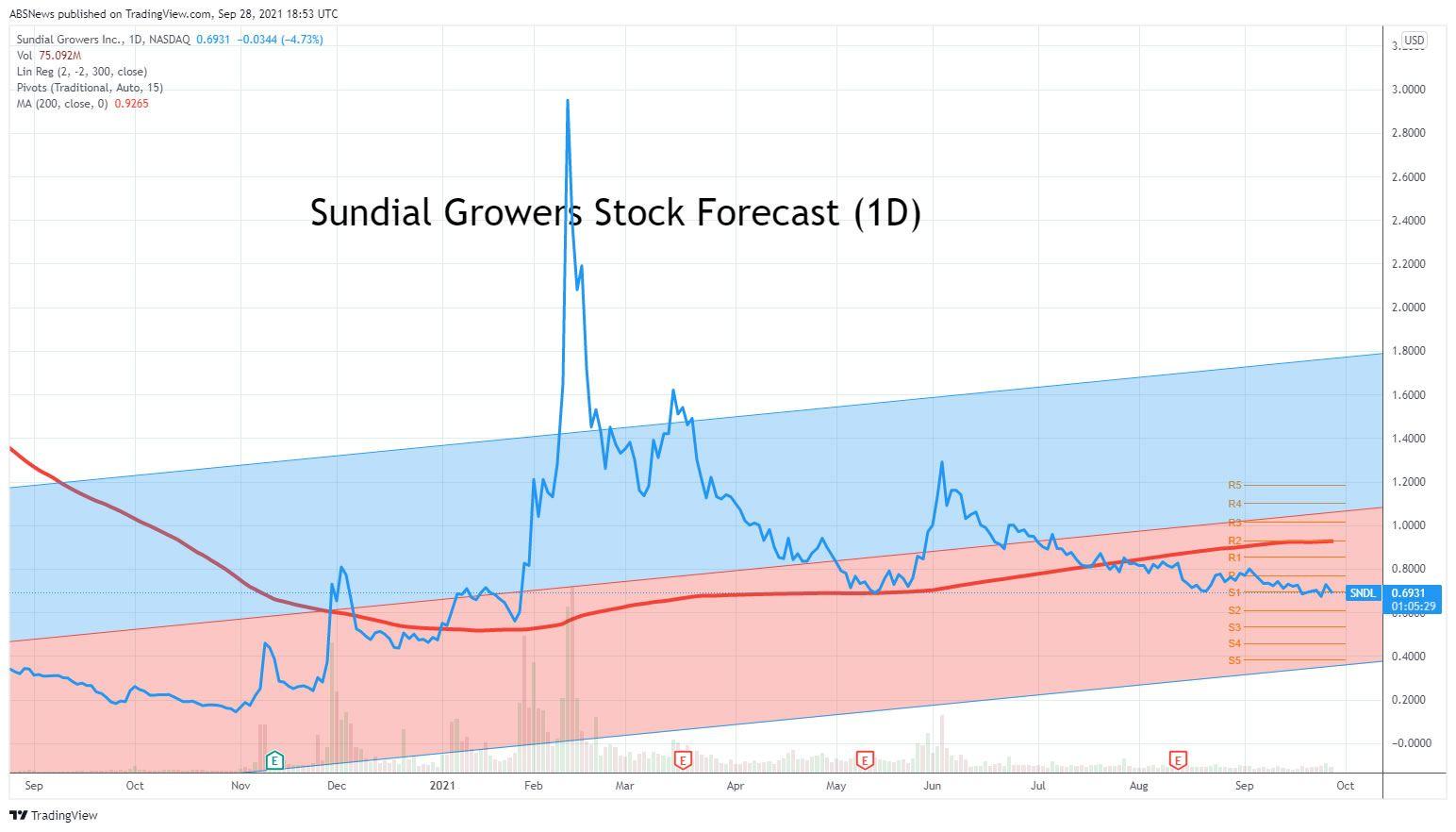 Sundial Growers Stock Forecast
