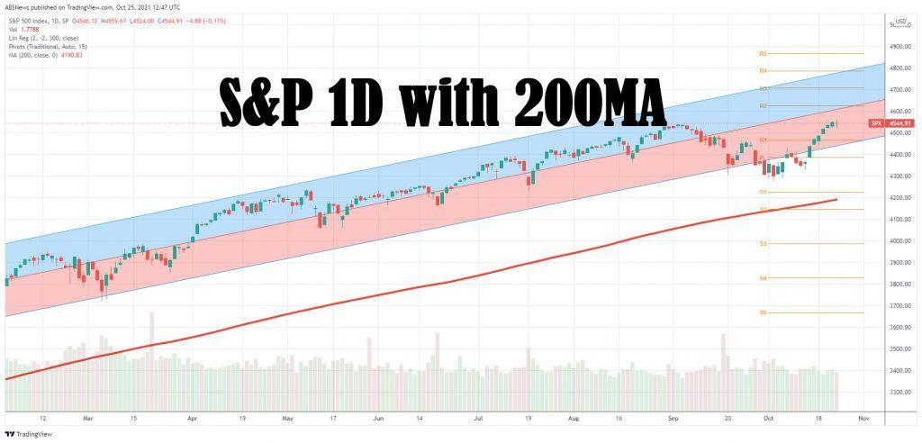 S&P 500 10-25